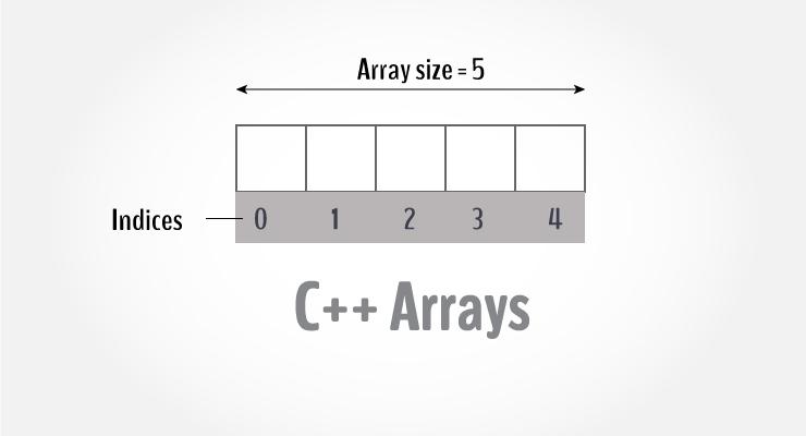 Arrays-C++